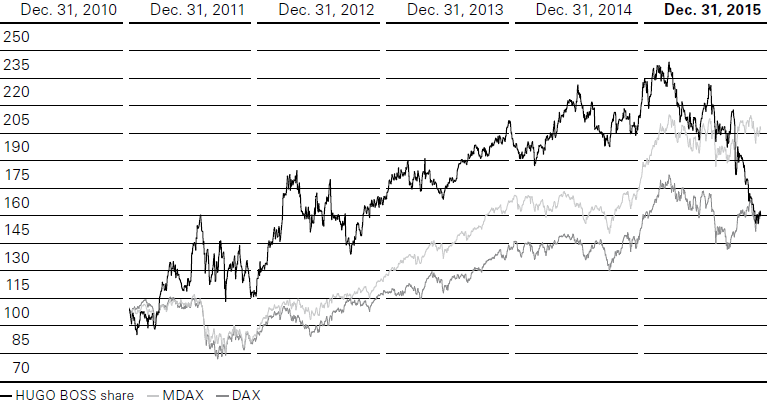 Share price performance (Index: December 31, 2010 = 100) (line chart)