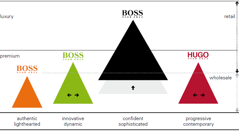 HUGO BOSS brand positioning (graphics)