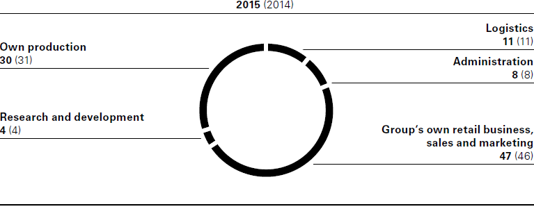 Employees by functional area as of December 31 (in %) (pie chart)