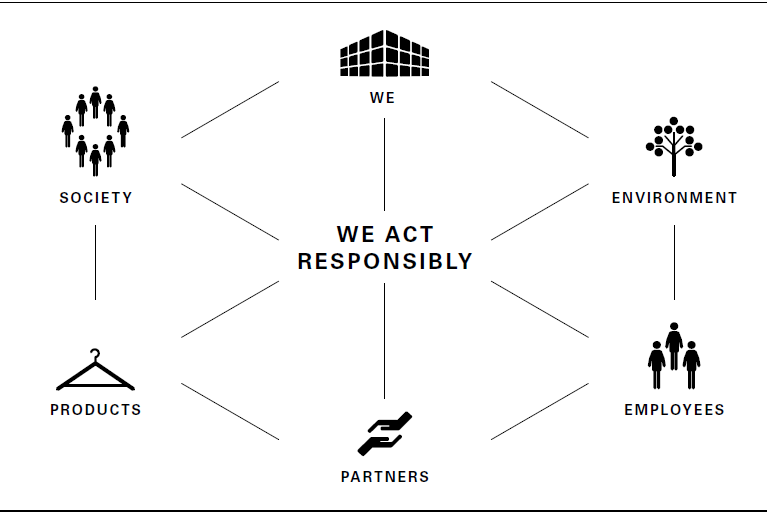 Sustainable activities (graphics)
