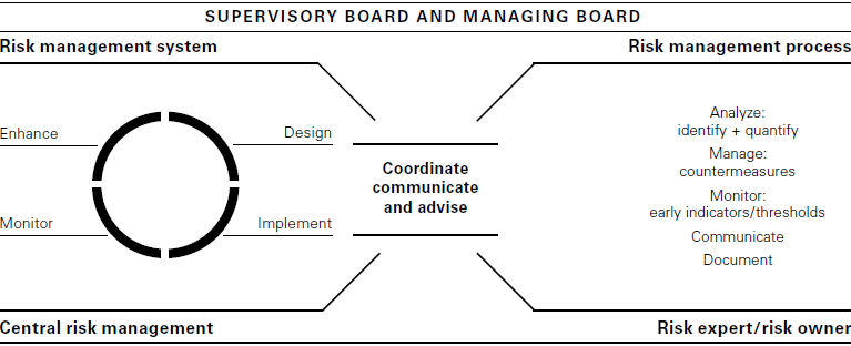 HUGO BOSS risk policy (graphics)